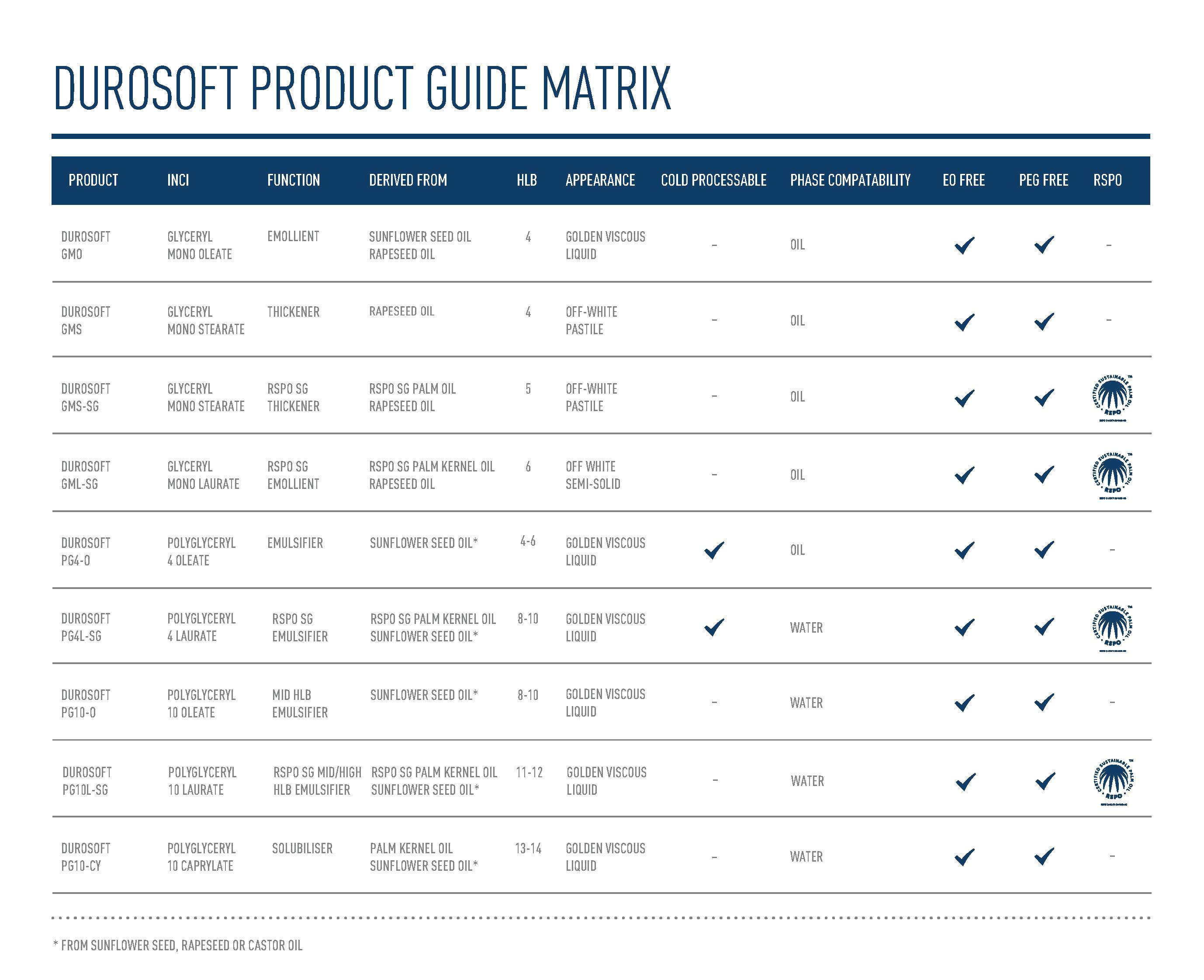 STEPHENSON DUROSOFT Product Matrix