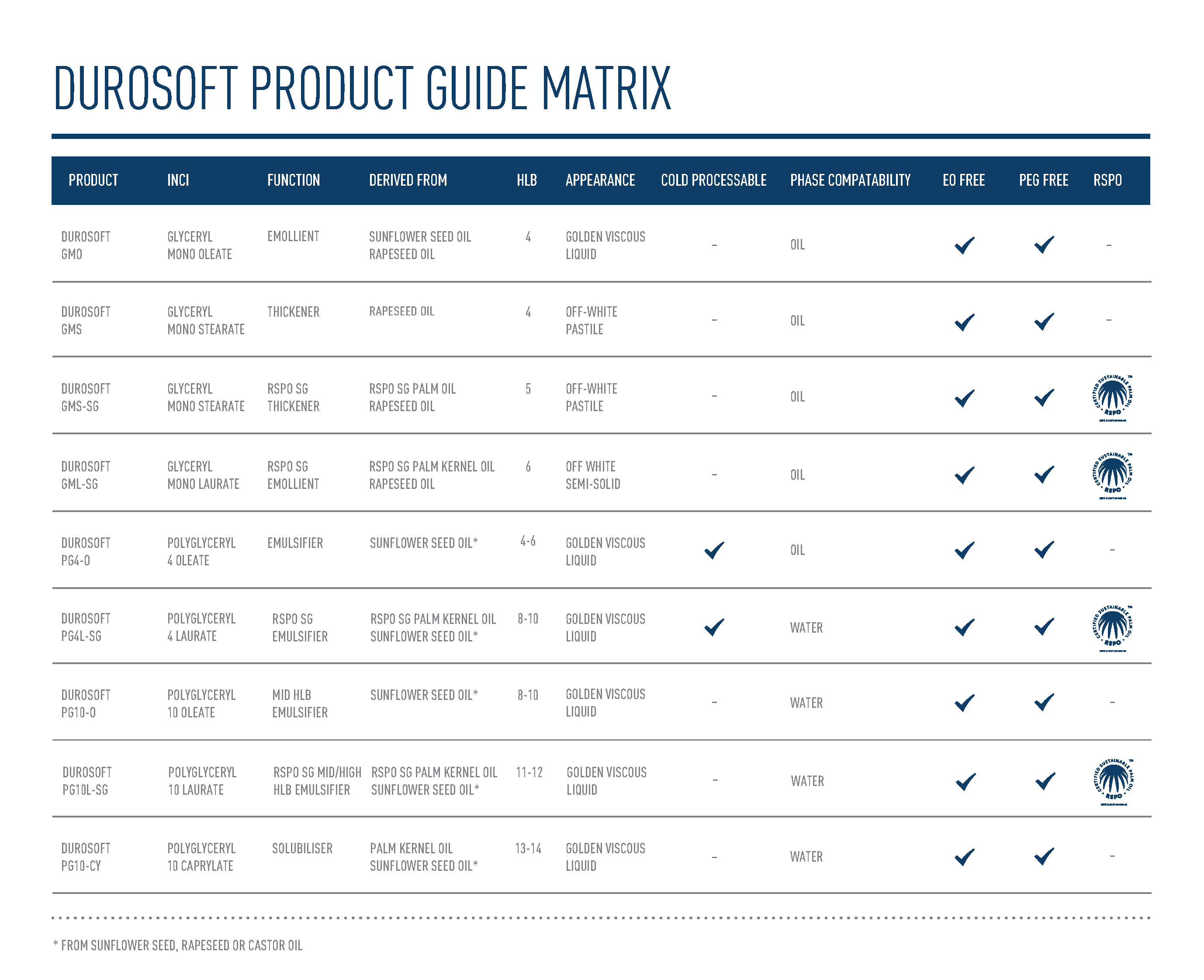 STEPHENSON DUROSOFT Product Matrix