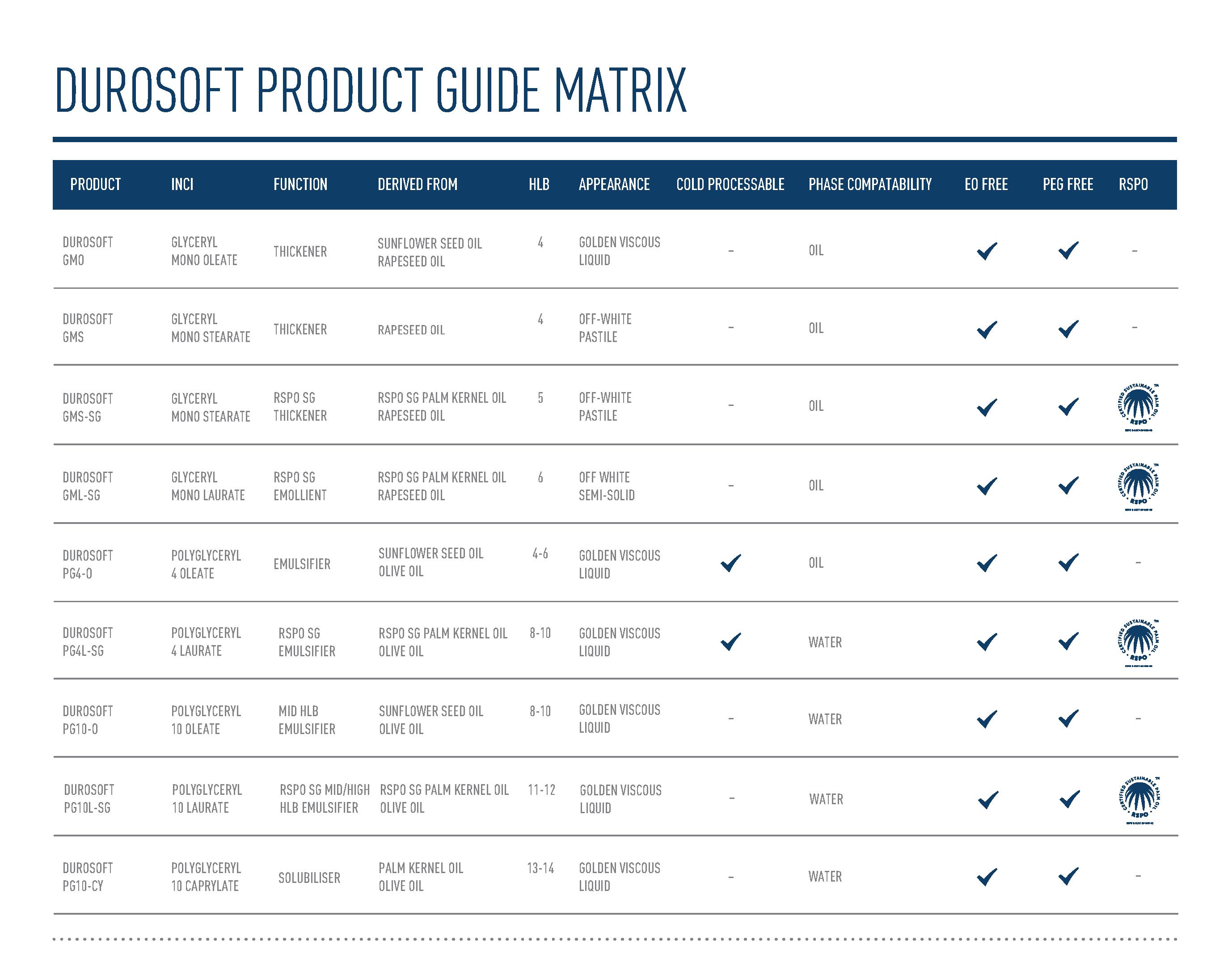 STEPHENSON-DUROSOFT Product Matrix