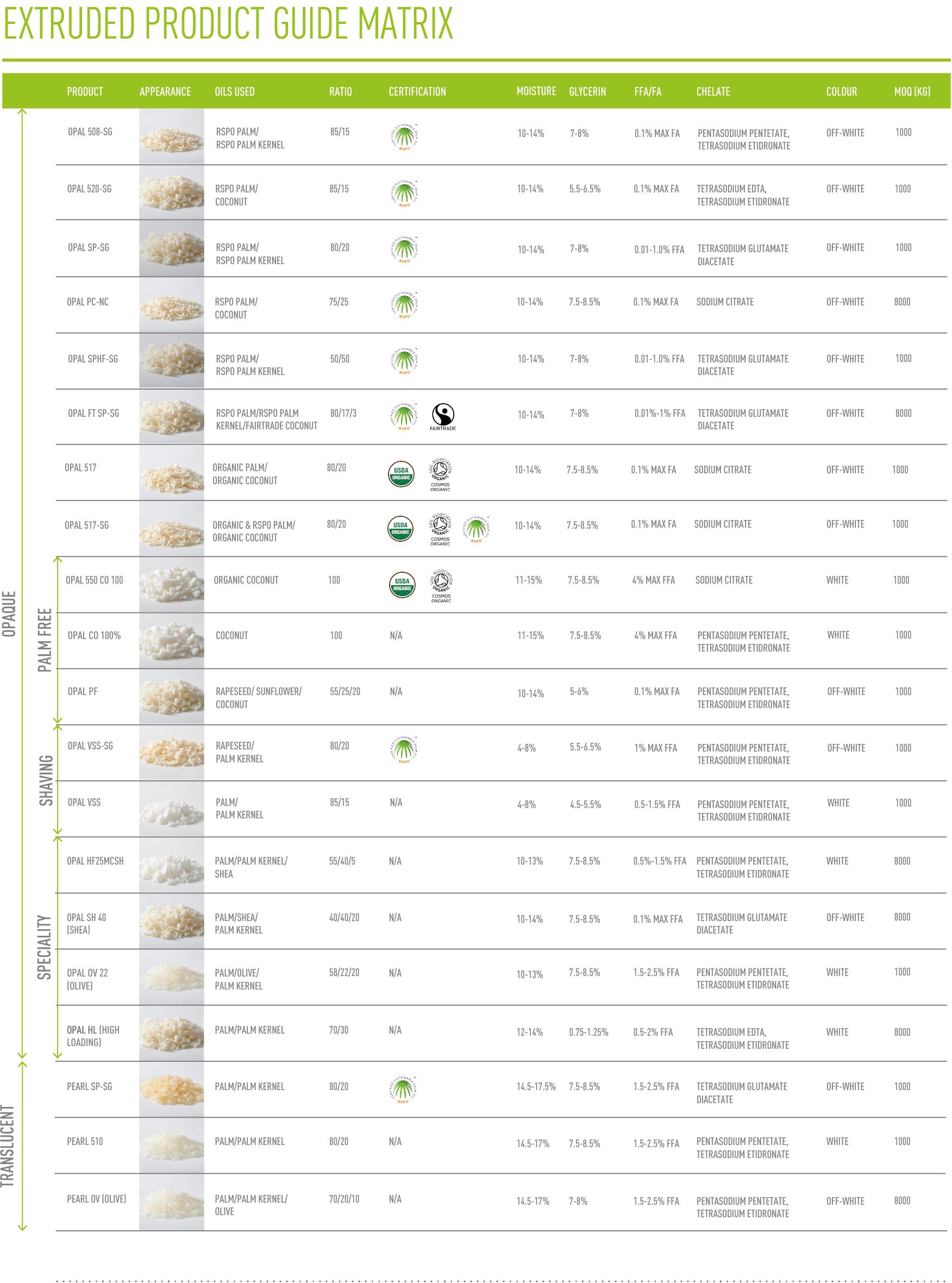 STEPHENSON-Extruded Product Matrix